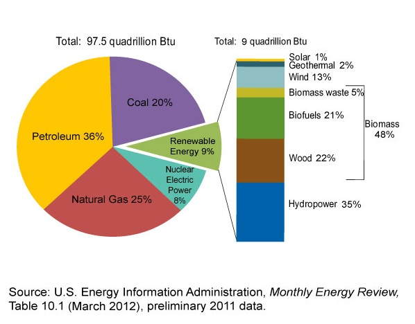 Us energy facts fesc for Energy efficiency facts