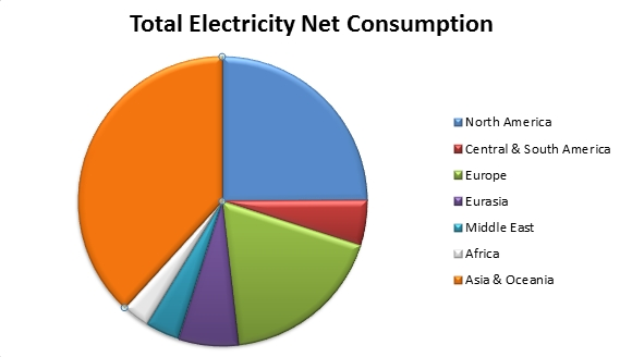 Total Electricity Net Consumption