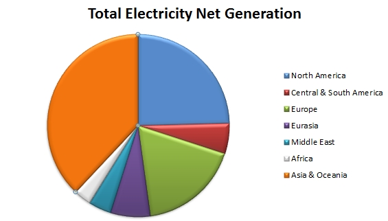 Total Electricity Net Generation