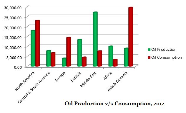 oil prod vs comsumption